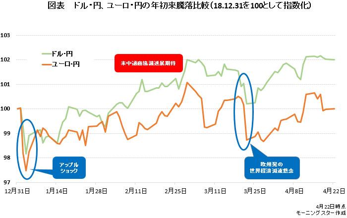 推移 ドル 円 IIMA