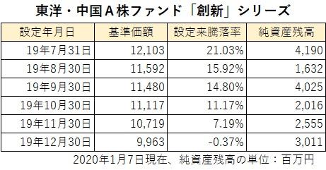 損保 ジャパン 日本 興亜 株価