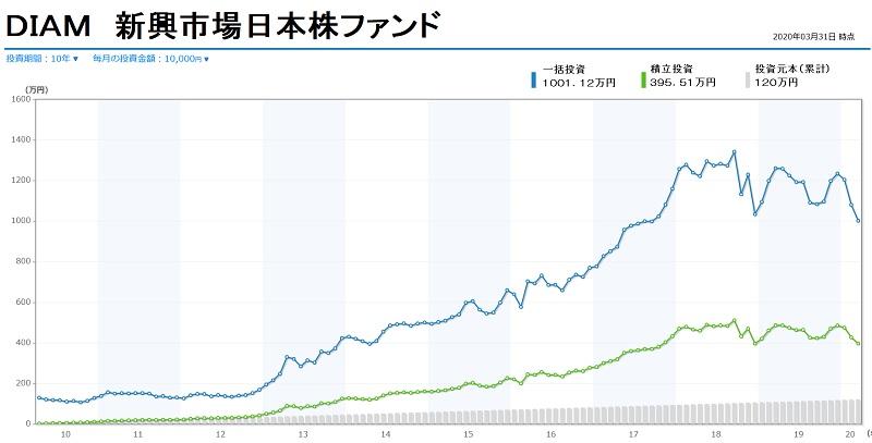 Bny メロン 米国 株式 ダイナミック 戦略 ファンド
