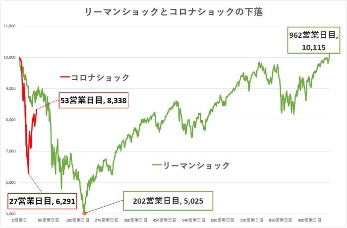 世界 状況 コロナ 経済 新型コロナウイルスによる世界経済の行方は?日本への影響もわかりやすく解説します