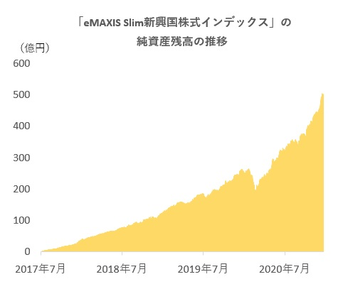 インデックス 債券 Emaxis 先進 国 slim eMAXIS Slimのインデックスファンドで分散投資(~2021/5/21)